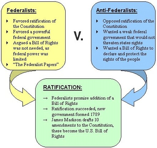 difference between federalists and anti federalists quizlet